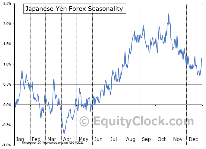 Forex japanese yen to usd