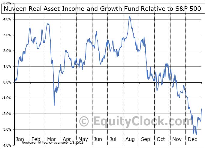 JRI Relative to the S&P 500
