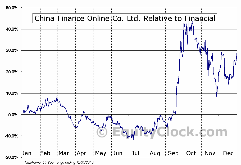 JRJC Relative to the Sector