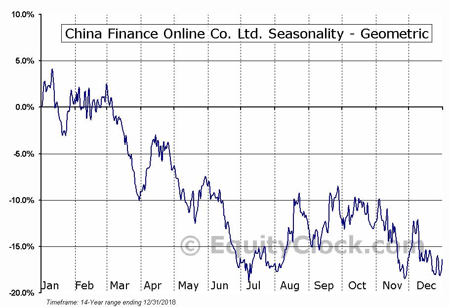 China Finance Online Co. Ltd. (NASD:JRJC) Seasonality