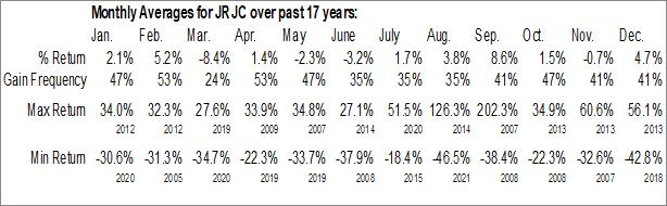 Monthly Seasonal China Finance Online Co. Ltd. (NASD:JRJC)