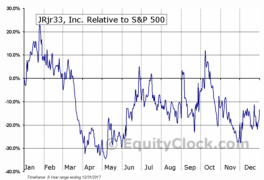 JRJR Relative to the S&P 500