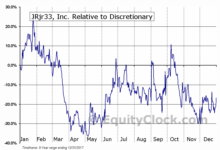 JRJR Relative to the Sector