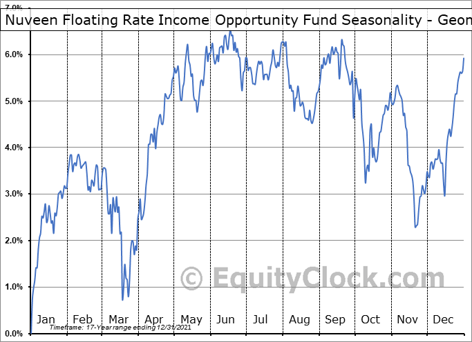 Nuveen Floating Rate Income Opportunity Fund (NYSE:JRO) Seasonality
