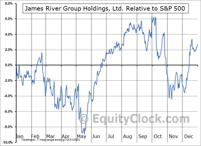 JRVR Relative to the S&P 500
