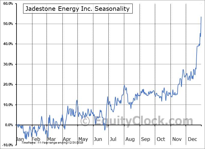 Jadestone Energy Inc. (TSXV:JSE.V) Seasonality