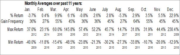 Monthly Seasonal Jadestone Energy Inc. (TSXV:JSE.V)