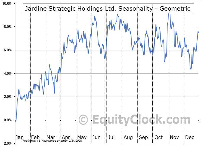 Jardine Strategic Holdings Ltd. (OTCMKT:JSHLY) Seasonality