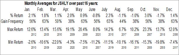 Monthly Seasonal Jardine Strategic Holdings Ltd. (OTCMKT:JSHLY)