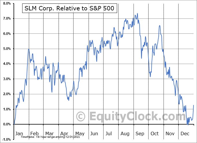 JSM Relative to the S&P 500