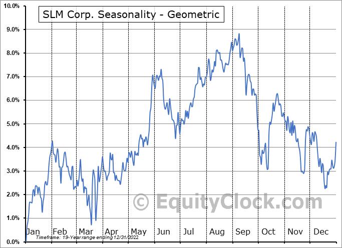 SLM Corp. (NASD:JSM) Seasonality