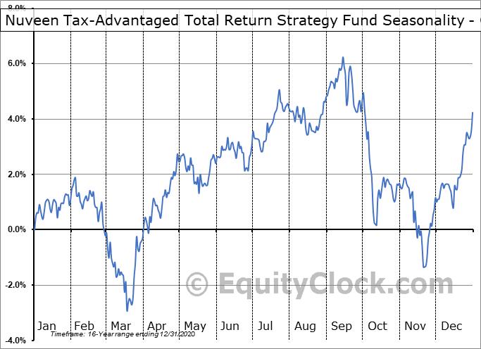 Nuveen Tax-Advantaged Total Return Strategy Fund (NYSE:JTA) Seasonality
