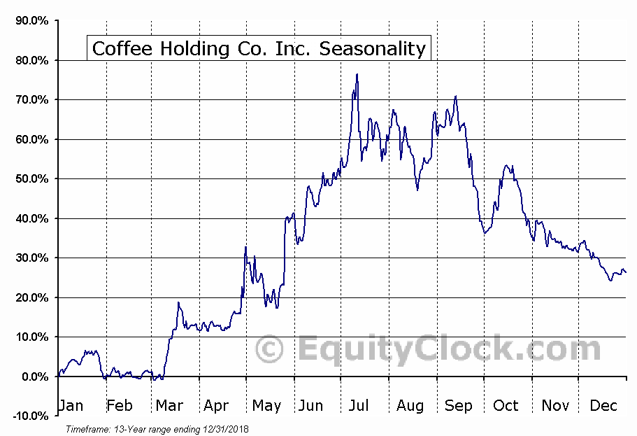 Coffee Holding Co. Inc. (NASD:JVA) Seasonal Chart