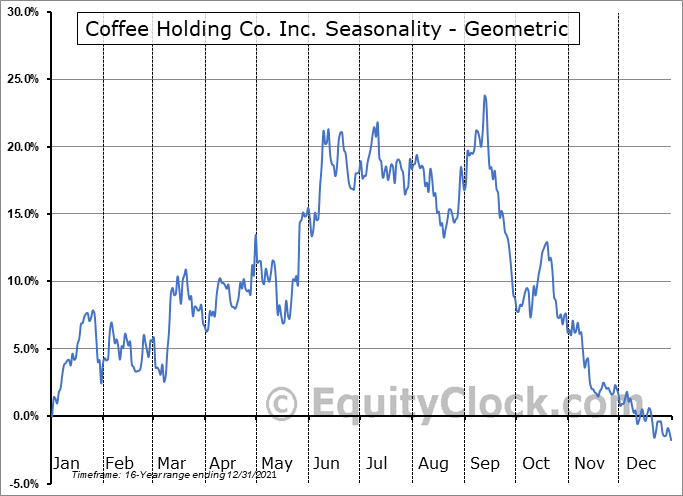 Coffee Holding Co. Inc. (NASD:JVA) Seasonality