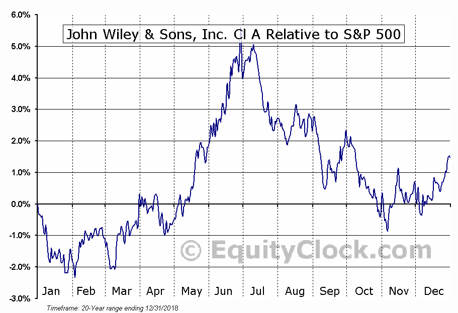 JW-A Relative to the S&P 500
