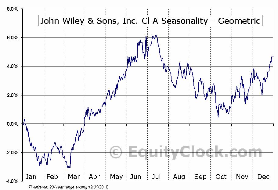 John Wiley & Sons, Inc. Cl A (NYSE:JW/A) Seasonality