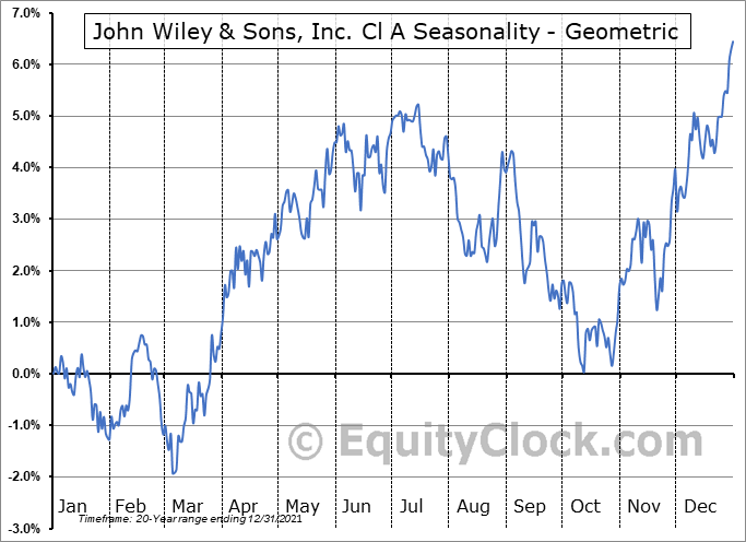 John Wiley & Sons, Inc. Cl A (NYSE:JW/A) Seasonality