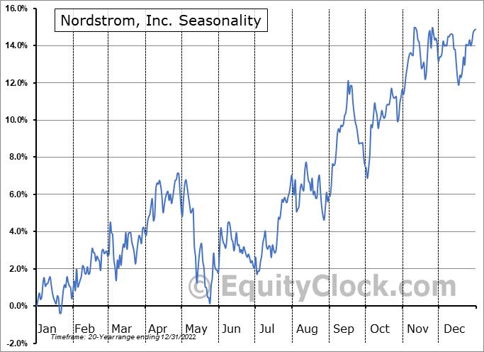 Nordstrom, Inc. Seasonal Chart