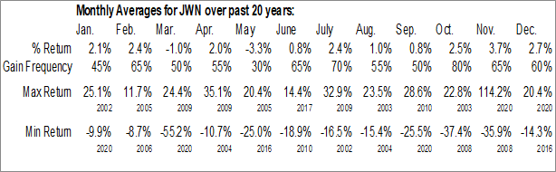 Monthly Seasonal Nordstrom, Inc. (NYSE:JWN)