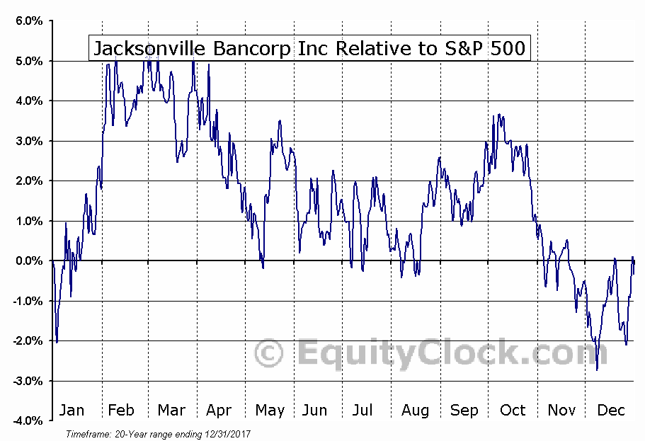 JXSB Relative to the S&P 500