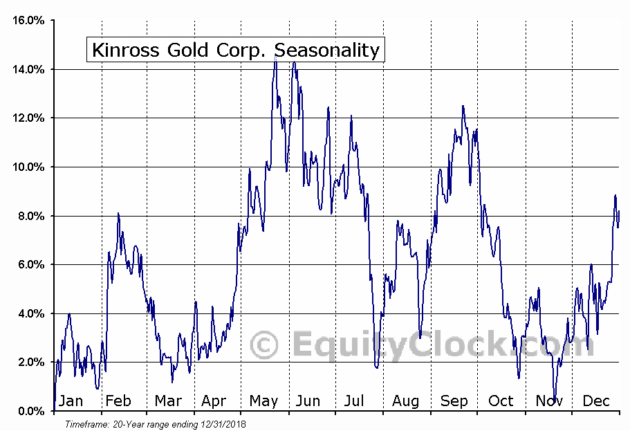 Kinross Gold Corporation  (TSE:K) Seasonal Chart