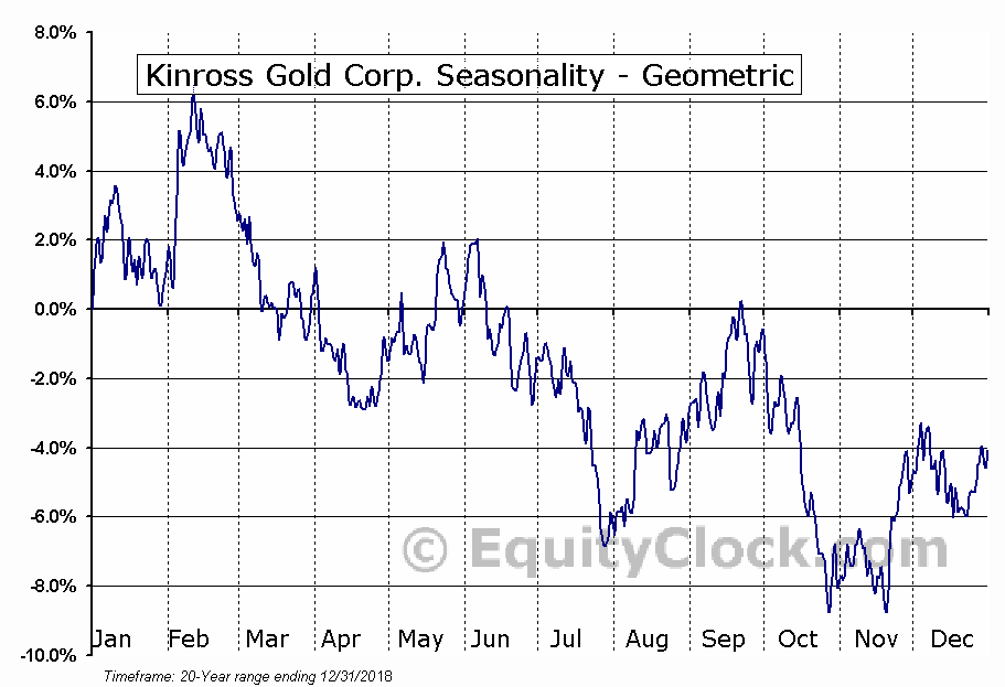 Kinross Gold Corp. (TSE:K.TO) Seasonality
