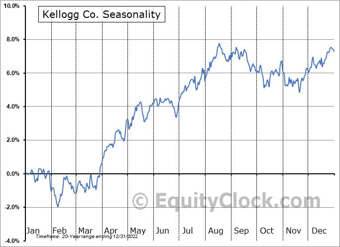 Kellogg Company Seasonal Chart