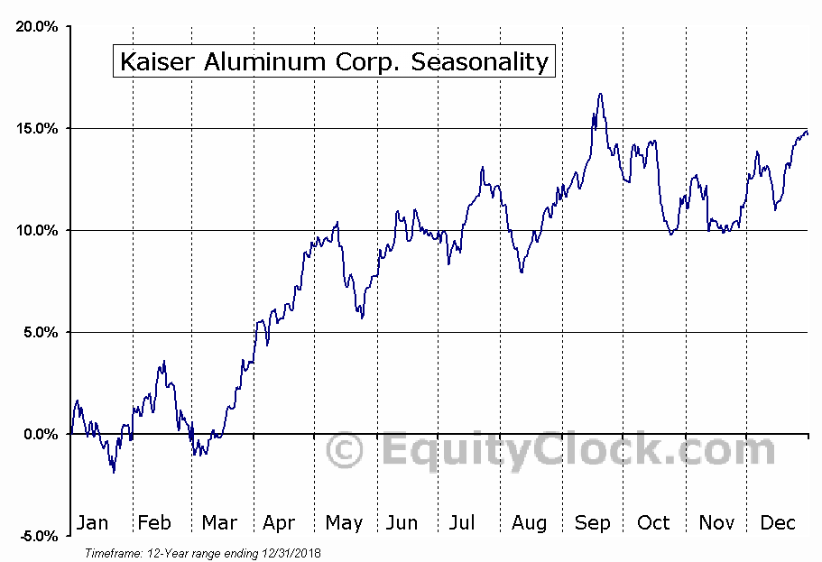 Kaiser Aluminum Corporation (KALU) Seasonal Chart