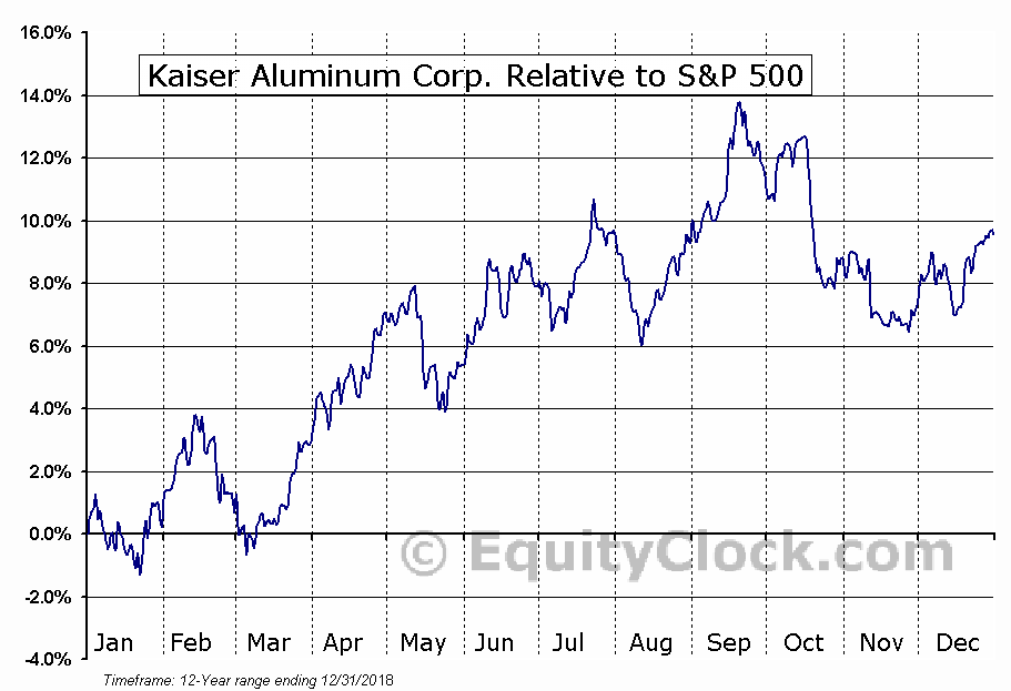 KALU Relative to the S&P 500