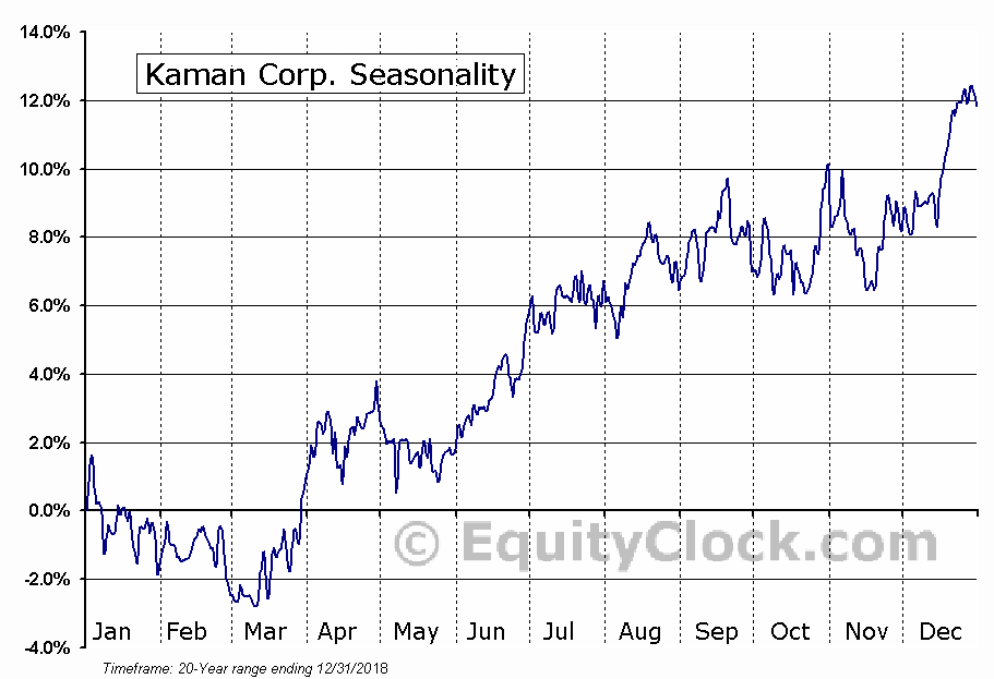 Kaman Corporation Seasonal Chart