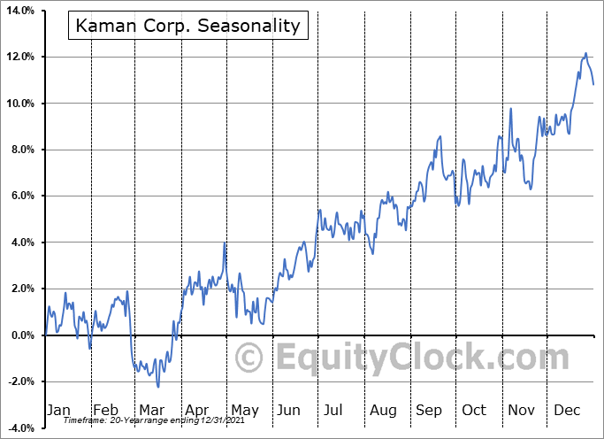 Kaman Corporation Seasonal Chart