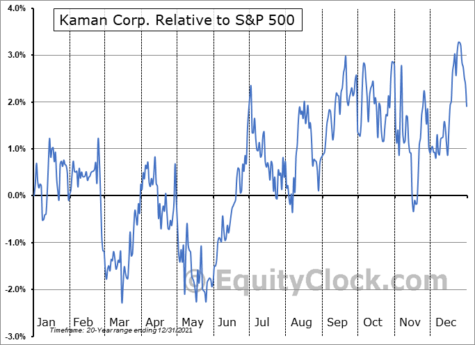 KAMN Relative to the S&P 500