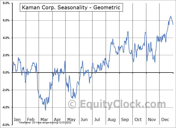 Kaman Corp. (NYSE:KAMN) Seasonality
