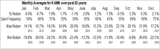 Monthly Seasonal Kaman Corp. (NYSE:KAMN)