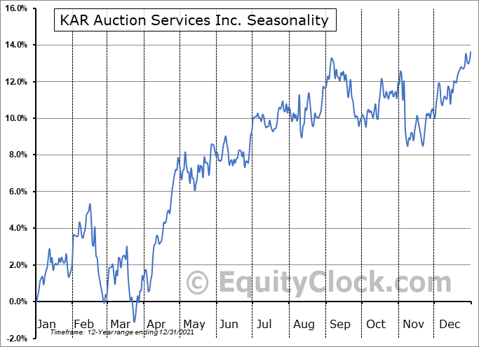KAR Auction Services, Inc Seasonal Chart
