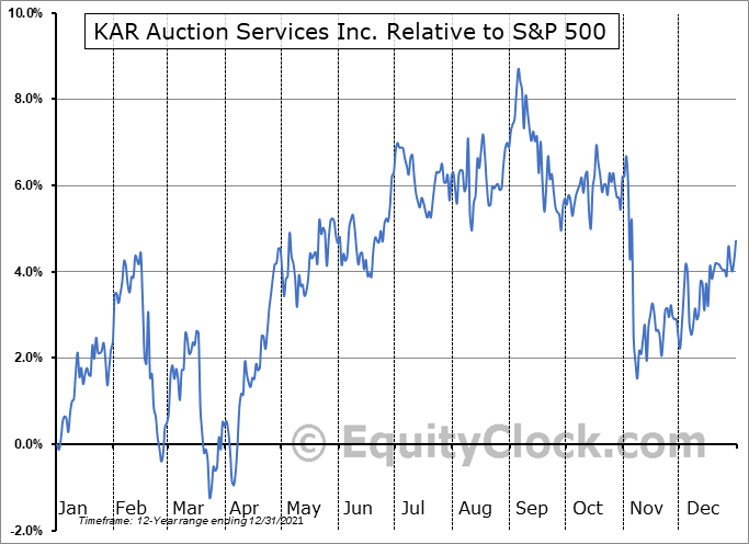 KAR Relative to the S&P 500