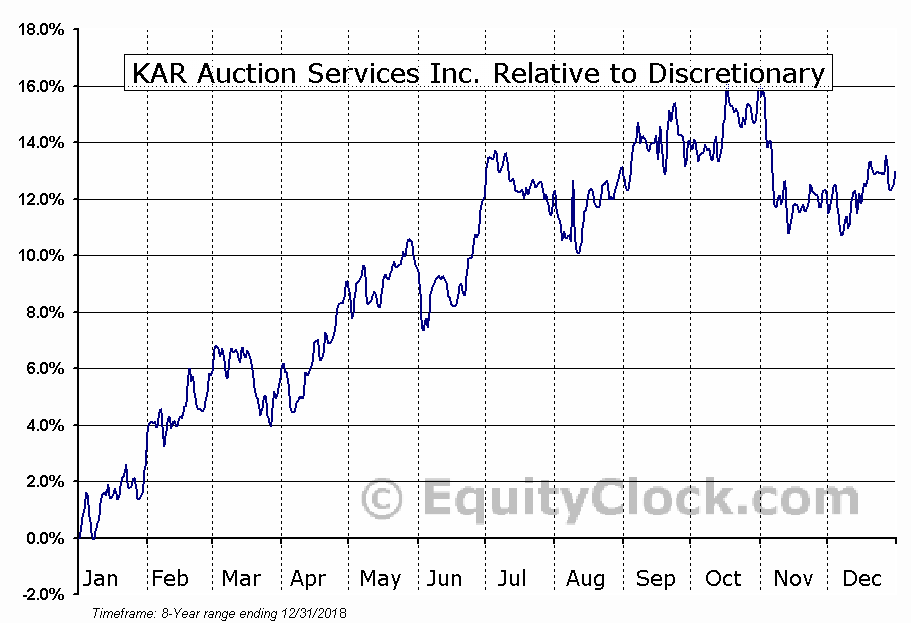 KAR Relative to the Sector