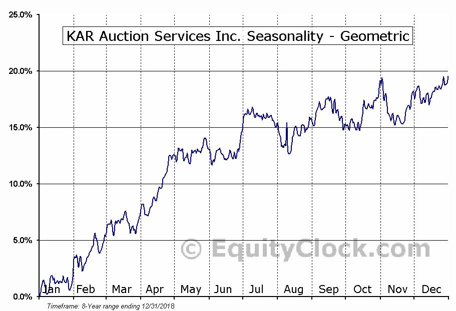 KAR Auction Services Inc. (NYSE:KAR) Seasonality
