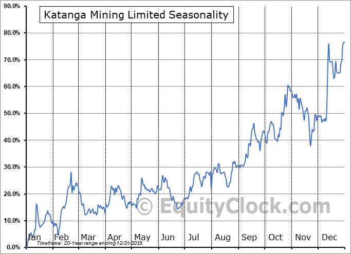 Katanga Mining Limited (TSE:KAT.TO) Seasonality