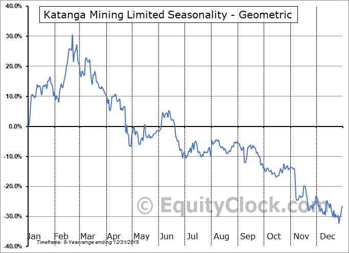 Katanga Mining Limited (OTCMKT:KATFF) Seasonality