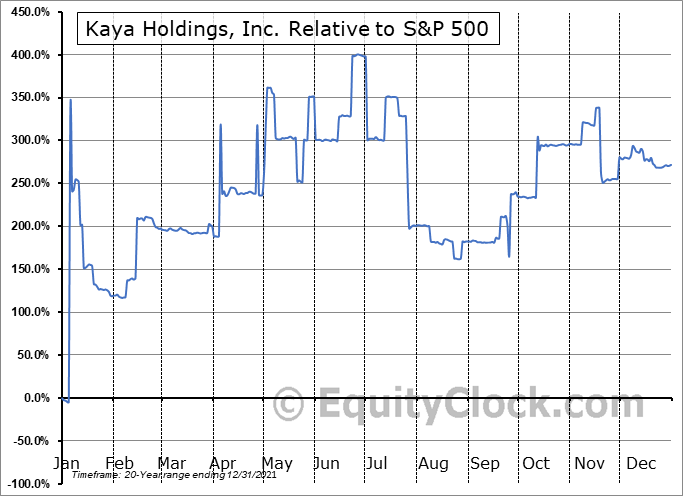 KAYS Relative to the S&P 500