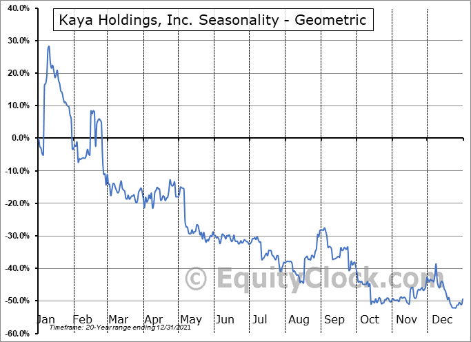 Kaya Holdings, Inc. (OTCMKT:KAYS) Seasonality