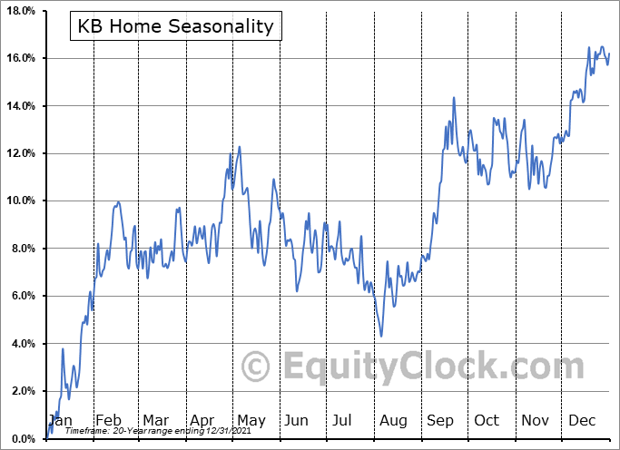 KB Home Seasonal Chart