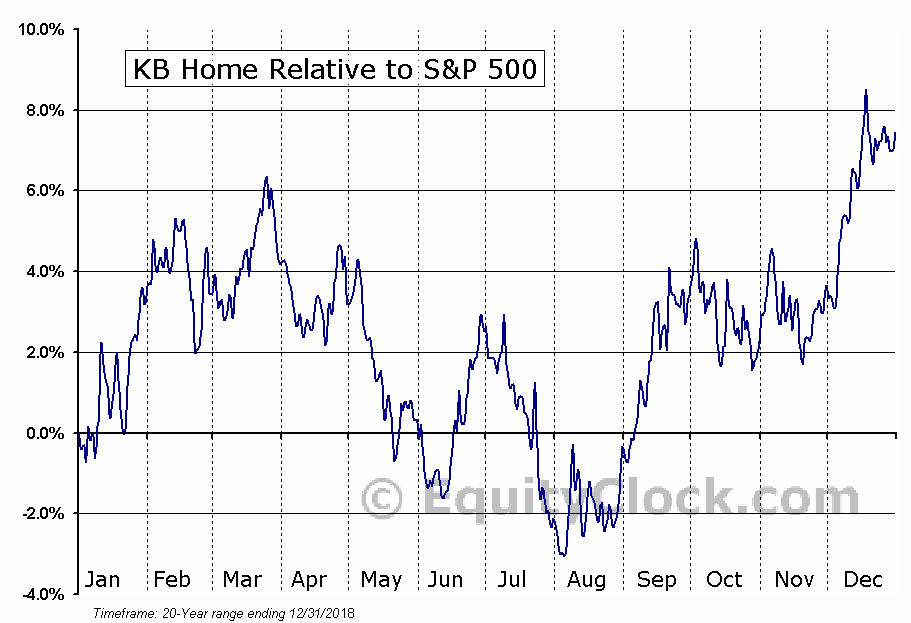 KBH Relative to the S&P 500