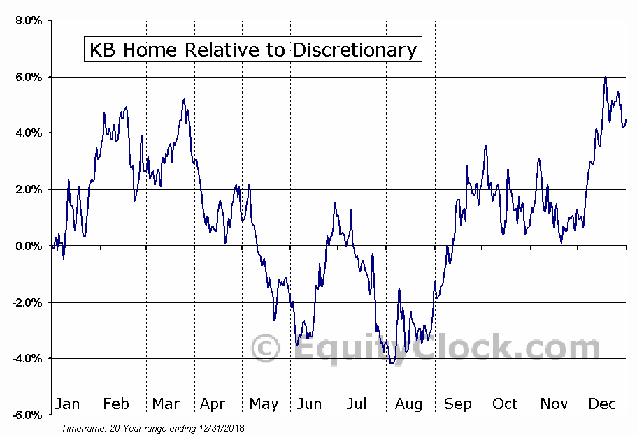 KBH Relative to the Sector