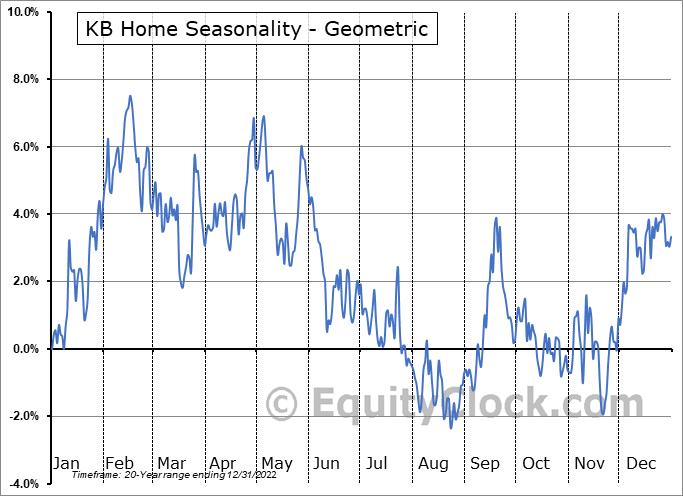 KB Home (NYSE:KBH) Seasonality