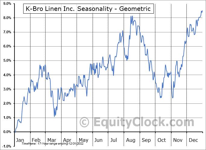 K-Bro Linen Inc. (TSE:KBL.TO) Seasonality