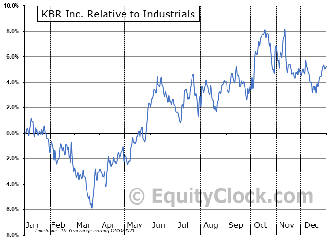 KBR Relative to the Sector