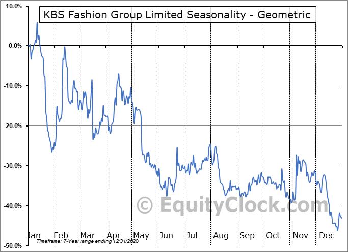KBS Fashion Group Limited (NASD:KBSF) Seasonality