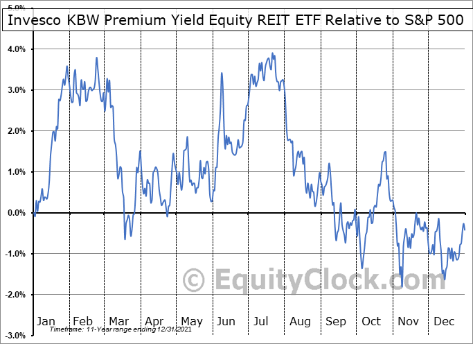 KBWY Relative to the S&P 500